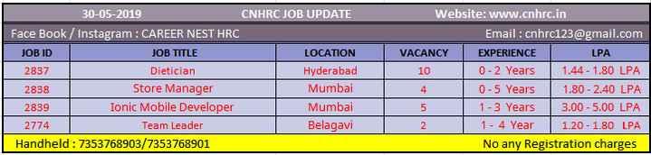 लाजावब जॉब - 30 - 05 - 2019 CNHRC JOB UPDATE Face Book / Instagram : CAREER NEST HRC JOB ID JOB TITLE LOCATION 2837 Dietician Hyderabad 2838 Store Manager Mumbai 2839 Ionic Mobile Developer Mumbai 2774 Team Leader Belagavi Handheld : 7353768903 / 7353768901 Website : www . cnhrc . in Email : cnhrc123 @ gmail . com VACANCY EXPERIENCE LPA 0 - 2 Years 1 . 44 - 1 . 80 LPA 0 - 5 Years 1 . 80 - 2 . 40 LPA 5 1 - 3 Years 3 . 00 - 5 . 00 LPA 1 - 4 Year 1 . 20 - 1 . 80 LPA No any Registration charges - ShareChat
