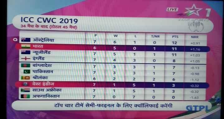 📅वर्ल्ड कप टाईम टेबल - LIVE w | | N०N | ICC CWC 2019 34 मैच के बाद टोटल 45 मैच ) । L T / NR PTS ०३ ऑस्ट्रेलिया । 1 0 12 भारत | 0 1 11 न्यूजीलैंड । । 1 11 4 - इंग्लैं ड | 0 8 । बांग्लादेश | | 17 पाकिस्तान । 1 7 श्रीलंका वेस्टइंडीज साउथ अफ्रीका । । ३ । । अफगानिस्तान । टॉप चार टीमें सेमी - फाइनल के लिए क्वॉलिफाई करेंगी NRR + 0 . 91 । | + 1 . 15 •1 . 23 - 1 . 05 1 - WIns NW WA vu u NW WW - 0 . 13 - 0 . 98 - 1 . 12 - 232 - 232 - 1 . 63 । - ShareChat