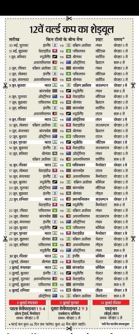 📅वर्ल्ड कप टाईम टेबल - = = = = = = = = = = = = = = = = 12वें वर्ल्ड कप का शेड्यूल तारीख किन टीमों के बीच मैच शहर समय 30 मई , गुरुवार इंग्लैंड [ E vs B दक्षिण अफ्रीका लंदन । दोपहर 3 से 31 मई , शुक्रवार वेस्टइंडीज vs I पाकिस्तान नॉटिंघम । दोपहर 3 से 1 जून , शनिवार व्यूजीलैंड vs H श्रीलंका कार्डिफ । दोपहर 3 से | अफगानिस्तान L vs ऑस्ट्रेलिया ब्रिस्टल शाम 6 से । 2 जून , रविवार दक्षिण अफ्रीका [ 2 ] बांग्लादेश लंदन दोपहर 3 से 3 जून , सोमवार ईलैंड EI 1 पाकिस्तान नॉटिंघम दोपहर 3 से | 4 जून , मंगलवार अफगानिस्तान Hश्रीलंका कर्डिफ दोपहर 3 से X5जून , बुधवार भारत [ B ] दक्षिण अफ्रीका साउथम्प्टन दोपहर 3 से * * बांग्लादेश aव्यूजीलैंड शाम 6 से । 6 जून , गुरुवार । ऑस्ट्रेलिया vs वेस्टइंडीज नटिंयम दोपहर 3 से 7 जून , शुक्रवार पाकिस्तान Hश्रीलंका ब्रिस्टल । दोपहर 3 से 8 जून , शनिवार इंग्लैंड में L बांग्लादेश कडिफ दोपहर 3 से अफगानिस्तान L vs a न्यूजीलैंड टांटन शाम 6 से 9जून , रविवार । भारत । ऑस्ट्रेलिया लंदन । दोपहर 3 से 10 जून , सोमवार दक्षिण अफ्रीका [ 2 ] वेस्टइंडीज साउधम्टन दोपहर 3 से 1 जून , मंगलवार बांग्लादेश 1 श्रीलंका ब्रिस्टल दोपहर 3 से 12 जून , बुधवार ऑस्ट्रेलिया B 1 पाकिस्तान ਟਾਟਕ दोपहर 3 से 13 जून , गुरुवार भारत । vs Eन्यूज़ीलैंड नॉटिंघम दोपहर 3 से 14 जून , शुक्रवार इंग्लैंड [ E vs वेस्टइंडीज साउधम्टन दोपहर 3 से 15 जून , शनिवार श्रीलंका ऑस्ट्रेलिया लंदन । दोपहर 3 से दक्षिण अफ्रीका [ 2 ] अफगानिस्तान कार्डिफ । शाम 6 से 16 जून , रविवार | भारत | vs | पाकिस्तान मैनचेस्टर दोपहर 3 से 17 जूल , सोमवार वेस्टइंडीज | | बांग्लादेश टांटन दोपहर 3 से 18 जून , मंगलवार इंग्लैंड [ = ] । अफगानिस्तान मैनचेस्टर । दोपहर 3 से 19 जून , बुधवार । न्यूजीलैंड [ दक्षिण अफ्रीका बर्मिघम । दोपहर 3 से 20 जून , गुरुवार ऑस्ट्रेलिया । बांग्लादेश नॉटिंघम । दोपहर 3 से 21 जून , शुक्रवार इंग्लैंड [ E vs श्रीलंका लीड्स दोपहर 3 से 22 जून , शनिवार | भारत vs | अफगानिस्तान साउथम्प्टन । दोपहर 3 से । वेस्टइंडीज धन्यूजीलैंड मैनचेस्टर शाम 6 से । 23 जून , रविवार । vs Bा दक्षिण अफ्रीका लंदन दोपहर 3 से 24 जून , सोमवार बांठलादेश । अफगानिस्तान सउधम्टन दोपहर 3 से 25 जून , मंगलवार । | इंग्लैंड [ E vs a ऑस्ट्रेलिया दोपहर 3 से 26 जून 