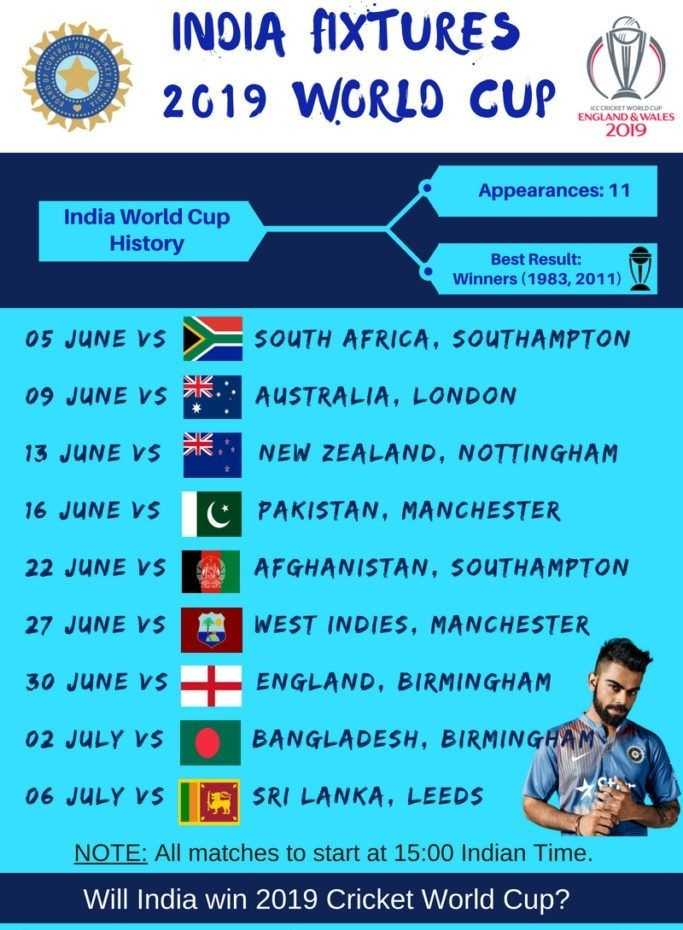 🗓 वर्ल्ड कप शेड्यूल - INDIA FIXTURES 2019 WORLD CUP OCCHICHET WORLD CUP ENGLAND & WALES 2019 Appearances : 11 India World Cup History Best Result : Winners ( 1983 , 2011 ) 05 JUNE VS 09 JUNE VS K 13 JUNE VS OK SOUTH AFRICA , SOUTHAMPTON AUSTRALIA , LONDON NEW ZEALAND , NOTTINGHAM 16 JUNE VS C PAKISTAN , MANCHESTER 22 JUNE VS 27 JUNE VS 30 JUNE VS AN AFGHANISTAN , SOUTHAMPTON WEST INDIES , MANCHESTER + ENGLAND , BIRMINGHAM 02 JULY VS BANGLADESH , BIRMINGHAM 06 JULY VS IN SRI LANKA , LEEDS NOTE : All matches to start at 15 : 00 Indian Time . Will India win 2019 Cricket World Cup ? - ShareChat