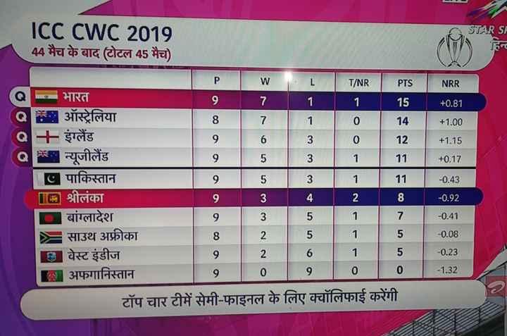 🗓 वर्ल्ड कप शेड्यूल - STAR SA ICC CWC 2019 44 मैच के बाद ( टोटल 45 मैच ) - - NRR + 0 . 81 ००० + 1 . 00 ० ० ० + 1 . 15 + 0 . 17 T / NR PTS | भारत | 1 1 ऑस्ट्रेलिया 7 1 0 14 + - इंग्लैंड | | 3 | 0 | 12 न्यूजीलैंड | 3 1 । | | पाकिस्तान | 11 ॥ [ a ] श्रीलंका | 4 28 बांग्लादेश । । 3 5 1 7 = साउथ अफ्रीका | 5 | 1 | 5 | वेस्ट इंडीज | 6 | 1 | 5 । अफगानिस्तान टॉप चार टीमें सेमी - फाइनल के लिए क्वॉलिफाई करेंगी । - 0 . 43 - 0 . 92 - 0 . 41 - 0 . 08 - 0 . 23 - 1 . 32 - ShareChat