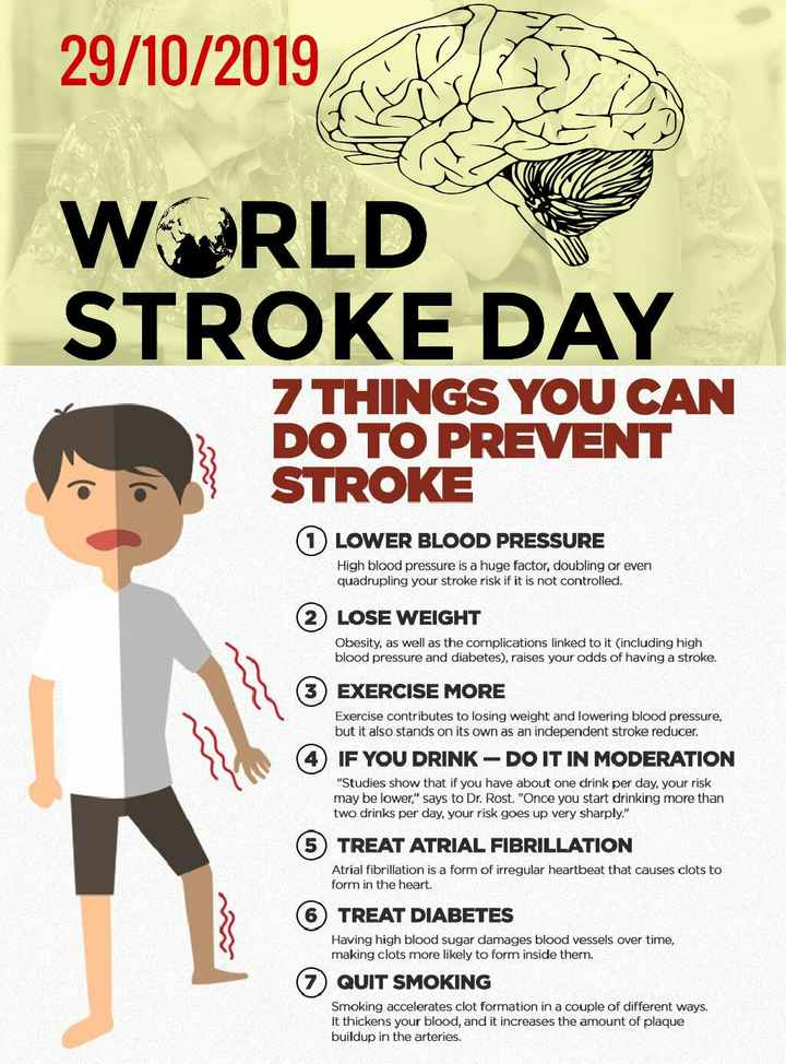 🧠वर्ल्ड स्ट्रोक डे - 29 / 10 / 2019 WORLD STROKE DAY 7 THINGS YOU CAN DO TO PREVENT STROKE LOWER BLOOD PRESSURE High blood pressure is a huge factor , doubling or even quadrupling your stroke risk if it is not controlled . ( 2 ) LOSE WEIGHT Obesity , as well as the complications linked to it ( including high blood pressure and diabetes ) , raises your odds of having a stroke . EXERCISE MORE Exercise contributes to losing weight and lowering blood pressure , but it also stands on its own as an independent stroke reducer . IF YOU DRINK - DO IT IN MODERATION Studies show that if you have about one drink per day , your risk may be lower , says to Dr . Rost . Once you start drinking more than two drinks per day , your risk goes up very sharply . ( 5 ) TREAT ATRIAL FIBRILLATION Atrial fibrillation is a form of irregular heartbeat that causes clots to form in the heart . ( 6 ) TREAT DIABETES Having high blood sugar damages blood vessels over time , making clots more likely to form inside them . ( 7 ) QUIT SMOKING Smoking accelerates clot formation in a couple of different ways . It thickens your blood , and it increases the amount of plaque buildup in the arteries . - ShareChat