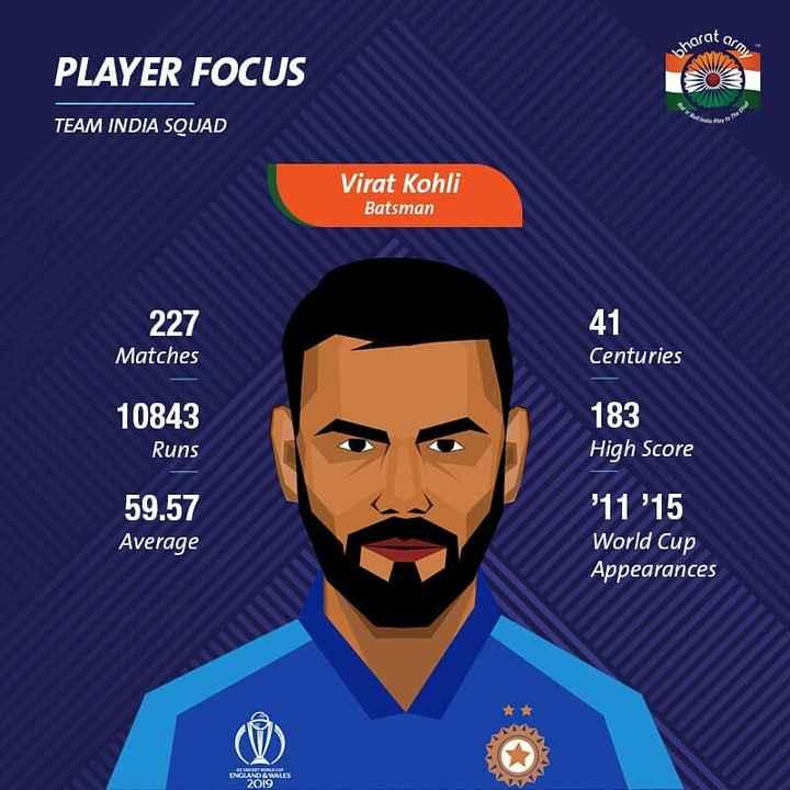 🏏विराट कोहली - orat arm bharat PLAYER FOCUS TEAM INDIA SQUAD Virat Kohli Batsman 227 Matches Centuries 10843 Runs 183 High Score 59 . 57 Average ' 11 ' 15 World Cup Appearances DNCIANORMALES - ShareChat
