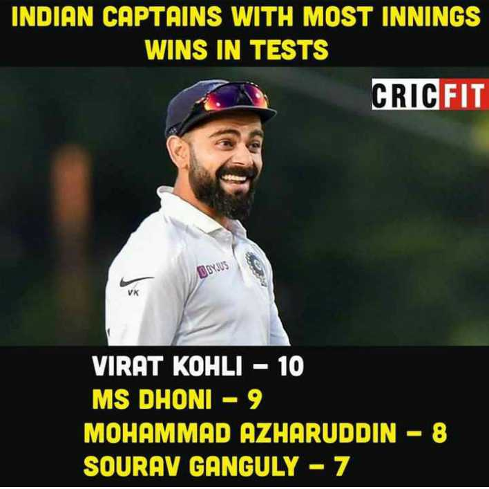🏏 विराट कोहली - INDIAN CAPTAINS WITH MOST INNINGS WINS IN TESTS CRIC FIT VIRAT KOHLI - 10 MS DHONI - 9 MOHAMMAD AZHARUDDIN - 8 SOURAV GANGULY - 7 - ShareChat