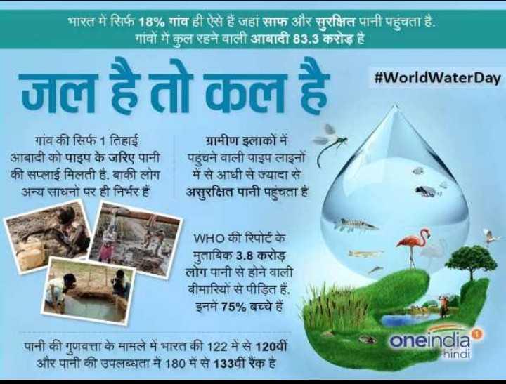 💧विश्व जल दिवस - भारत में सिर्फ 18 % गांव ही ऐसे हैं जहां साफ और सुरक्षित पानी पहुंचता है . गांवों में कुल रहने वाली आबादी 83 . 3 करोड़ है । # WorldWaterDay जल है तो कल है ! गांव की सिर्फ 1 तिहाई आबादी को पाइप के जरिए पानी की सप्लाई मिलती है , बाकी लोग अन्य साधनों पर ही निर्भर हैं । ग्रामीण इलाकों में । | पहुंचने वाली पाइप लाइनों ( में से आधी से ज्यादा से असुरक्षित पानी पहुंचता है । WHO की रिपोर्ट के मुताबिक 3 . 8 करोड़ लोग पानी से होने वाली बीमारियों से पीड़ित हैं , इनमें 75 % बच्चे हैं । पानी की गुणवत्ता के मामले में भारत की 122 में से 120वीं और पानी की उपलब्धता में 180 में से 133वीं रैंक है । oneindia hindi - ShareChat