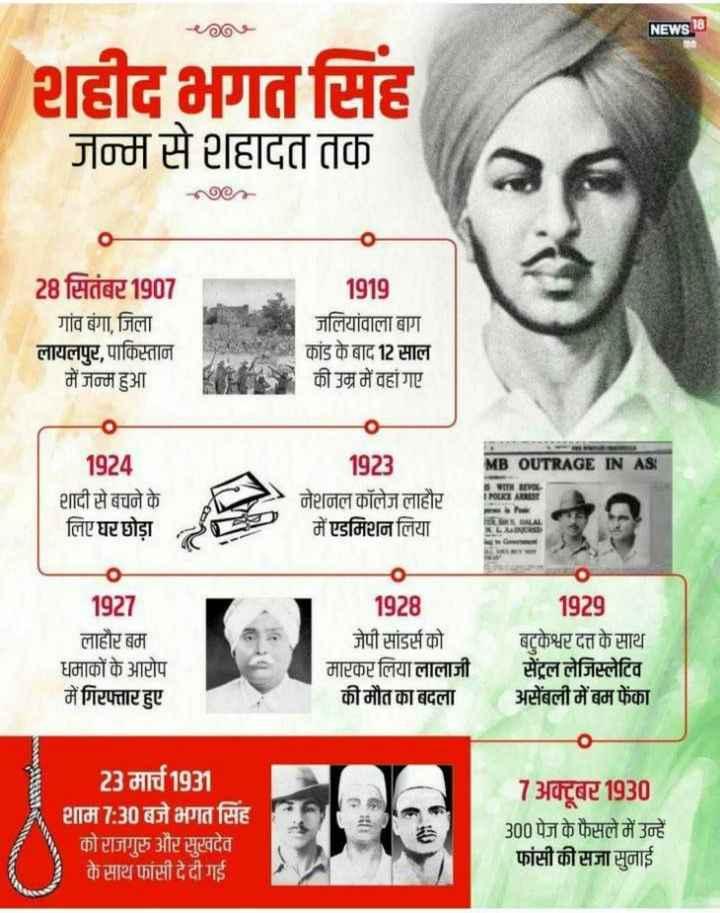 शहिद भगतसिंग जयंती - NEWS 18 शहीद भगत सिंह जन्म से शहादत तक 28 सितंबर 1907 गांव बंगा , जिला लायलपुर , पाकिस्तान में जन्म हुआ 1919 जलियांवाला बाग | कांड के बाद 12 साल की उम्र में वहां गए 1923 MB OUTRAGE IN AS ! 1924 शादी से बचने के लिए घर छोड़ा S WITH REVOL IPOUTARI नेशनल कॉलेज लाहौर में एडमिशन लिया R . RRDALAL 1927 लाहौर बम धमाकों के आरोप में गिरफ्तार हुए 1928 जेपी सांडर्स को मारकर लिया लालाजी की मौत का बदला 1929 बटुकेश्वर दत्त के साथ सेंट्रल लेजिस्लेटिव असेंबली में बम फेंका 23 मार्च 1931 शाम 7 : 30 बजे भगत सिंह को राजगुरु और सुखदेव के साथ फांसी दे दी गई 7 अक्टूबर 1930 300 पेज के फैसले में उन्हें फांसी की सजा सुनाई - ShareChat