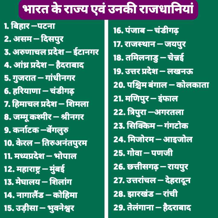 💡 शेयरचैट सामान्य ज्ञान - भारत के राज्य एवं उनकी राजधानियां 1 . बिहार - पटना 16 . पंजाब - चंडीगढ़ 2 . असम - दिसपुर 17 . राजस्थान - जयपुर 3 . अरुणाचल प्रदेश - ईटानगर 18 . तमिलनाडु - चेन्नई 4 . आंध्र प्रदेश - हैदराबाद 19 . उत्तर प्रदेश - लखनऊ 5 . गुजरात - गांधीनगर 20 . पश्चिम बंगाल - कोलकाता 6 . हरियाणा - चंडीगढ़ 7 . हिमाचल प्रदेश - शिमला 21 . मणिपुर - इंफाल । 8 . जम्मू कश्मीर - श्रीनगर 22 . त्रिपुरा - अगरतला 9 . कर्नाटक - बेंगलुरु 23 . सिक्किम - गंगटोक 10 . केरल - तिरुअनंतपुरम 24 . मिजोरम - आइजोल II . मध्यप्रदेश - भोपाल 25 . गोवा - पणजी 12 . महाराष्ट्र - मुंबई 26 . छत्तीसगढ़ - रायपुर 13 . मेघालय - शिलांग 27 . उत्तरांचल - देहरादून 14 . नागालैंड - कोहिमा 28 . झारखंड - रांची 15 . उड़ीसा - भुवनेश्वर 29 . तेलंगाना - हैदराबाद - ShareChat