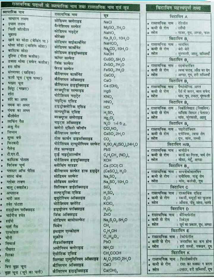 💡 शेयरचैट सामान्य ज्ञान - विटामिन महत्वपूर्ण तथ्य रासायनिक पदार्थों के व्यापारिक नाम तथा रासायनिक नाम एवं सूत्र - ध्यापारिक नाम रासायनिक नाम साधारण लवण सोडियम क्लोराइड Naci इपरम लवण मैग्नेशियम सल्फेट चिली सॉटपीटर Mgso , 7H 0 सोडियम नाइट्रेट NaNO , सुहागा बोरेक्स खाने का सोडा ( बेकिंग पा . ) NaBO , 10H , सोडियम बाईकानेट धोवर सोडा ( वाशिंग सोडा ) । NaHCO , सोडियम कार्बोनेट कास्टिक सोडा Naco , 104 , 0 सोडियम हाइड्रॉक्साइड NaOH तूतिया ( नौला कसीस ) कॉपर सल्फेट CuSO , . 5HO उजला थोथा ( सफेद कसीस ) | जिंक सल्फेट Znso , 7H , O हरा सीस फेरस सल्फेट Foso , 7H , संगमरमर ( खड़िया ) कैल्शियम कार्बोनेट Caco . कली चूना ( चूना पत्थर ) कैल्शियम ऑक्साइड Cao भखरा चूना कैल्शियम हाइड्रॉक्साइड Ca ( OH ) , सिंदूर ( भखरा ) मरक्यूरिक सल्फाइड Hgs शोरा पोटैशियम नाइट्रेट KNO , शोरे का अम्ल नाइट्रिक एसिड HNO नमक का अम्ल हाइड्रोक्लोरिक एसिड HCI गंधक का अम्ल सल्फ्यूरिक एसिड H . SO , • कैलोमेल मरक्यूरस क्लोराइड Hg , CI , लाफिंग गैस माइट्रस ऑक्साइड NO NO2 अनु गैस क्लोरो एसिटो फीनॉन CCI , NO , जिप्सम कैल्शियम सल्फेट Caso . 2H , शुष्क बर्फ ठोस कार्बन डाइऑक्साइड co फिटकरी पोटेशियम एल्युमीनियम सल्फेट K , SO , AI , ( SO , J , 24H0 गैलेना लेड सल्फाइड PbS टी . एन . टी . दाई नाइट्रोटाल्वीन CH , CH , ( NOD कास्टिक पोटाश पोटैशियम हाइड्रॉक्साइड КОН विरंजक चूर्ण ब्लीचिंग पाउडर Ca ( OCI ) CI प्लास्टर ऑफ पेरिस कैल्शियम सल्फेट हाफ हाइवेट ( Caso . ) , H0 साल्ट केक सोडियम सल्फेट Na , so . ग्लोबर लवण सोडियम सल्फेट Na , SO , 10H0 . बालू ( क्वार्टज ) सिलिकन डाईटॉक्साइड SIO अम्लराज सल्फ्यूरिक एसिड H , SO . . भारी जल ड्यूटेरियम ऑक्साइड . श्वेत पोटाश पोटैशियम क्लोरेट KCIO , . हाइड्रोजन परॉक्साइड हाइड्रोजन परॉक्साइड HO , - चाईनीज श्वेत जिंक ऑक्साइड Zno - हाईपो सोडियम थायोसल्फेट Na , S , O , 5H , 0 - मार्श गैस मिथेन CH , • एल्कोहल इथाइल एल्कोहल Снон • चीनी CHO लिथार्ज लैडऑक्साइड Pbo अमोनियम क्लोराइड नौसादर NH , CI • सिरका ऐसीटिक एसिड CH , COOH लेट सिलका एल्यूमिनियम ऑक्साइड AI0 , 2SiO , 2H , 0 बिना बुझा चूना कैल्शियम ऑक्साइड Cao कैल्शियम हाइड्रॉक्साइड बुझा चूना ( चूने का पानी ) Ca ( OH ) , विटामिन A - रासायनिक नाम रेटिनॉल क