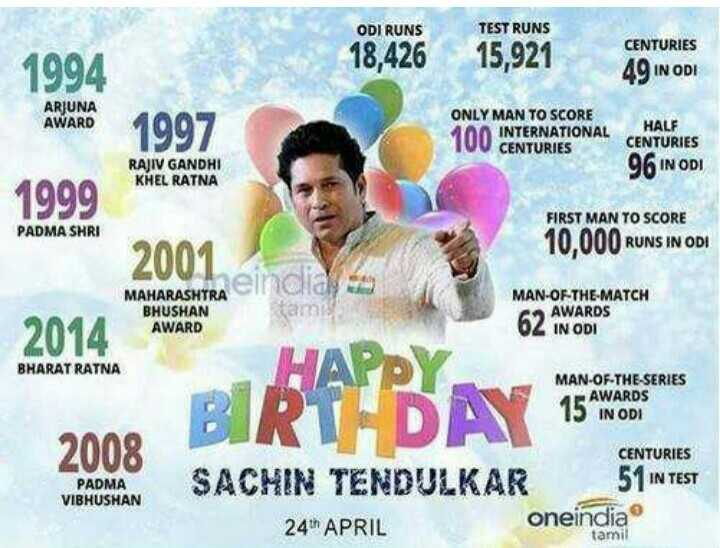 🎂 सचिन तेंदुलकर बर्थडे - ODI RUNS TEST RUNS 1994 18 , 426 15 , 921 CENTURIES 49 IN ODI ARIUNA AWARD 1997 ONLY MAN TO SCORE INTERNATIONAL 10 INTERNATIONAL CENTURIES HALF CENTURIES 96 IN ODI RAJIV GANDHI KHEL RATNA 1999 PADMA SHRI FIRST MAN TO SCORE 10 , 000 RUNS IN OD ! 2001 MAN - OF - THE - MATCH MAHARASHTRA BHUSHAN AWARD 62 IN ODI 6 AWARDS 2014 BHARAT RATNA MAN - OF - THE - SERIES BI RAPPA = AWARDS 15 IN ODI 2008 PADMA VIBHUSHAN CENTURIES SACHIN TENDULKAR 51 IN TEST 24 APRIL oneindia tamil - ShareChat