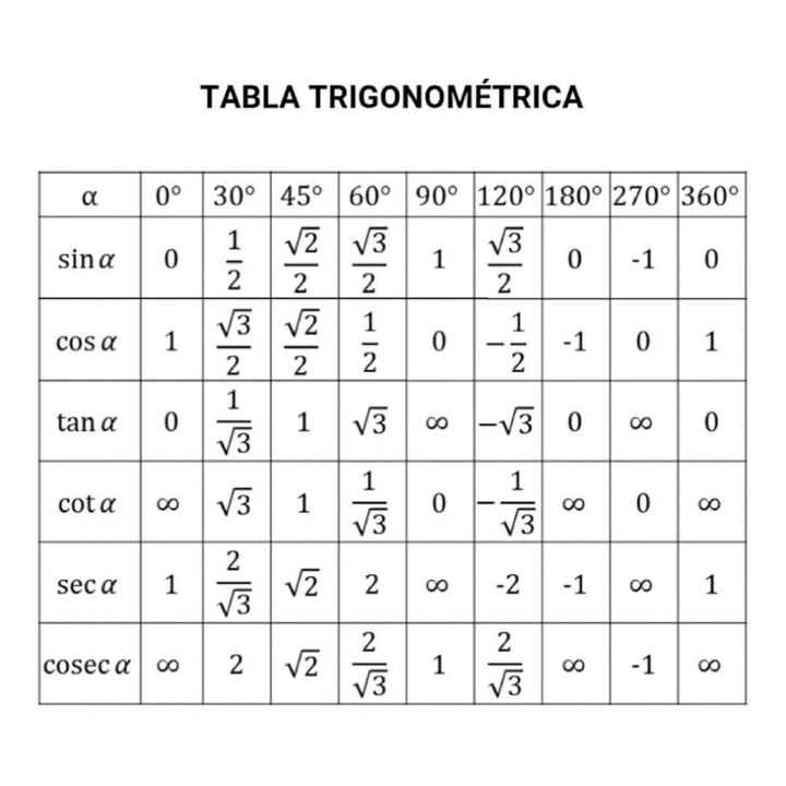 🧮 सरल गणित / Reasoning - TABLA TRIGONOMÉTRICA 0° 30° 45° 60° 90° 120° 180° 270° 360° sina o vZ 13 1 3 - 1 1 | cosa tana 0 1 V3 v . 1 6 Niw N15 8 cota - V3 1 0 seca SIN ~ sio 8 coseca - cosecao 2 2 2 1 0 | 7 - ShareChat