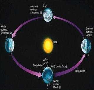 🔆सर्वात मोठा दिवस - Atunna September 22 Winter solstice December 21 Summer solstice June 21 231 North Pole 662 Arctic Circle Eart ' s ok Vertal quindi March 20 - ShareChat