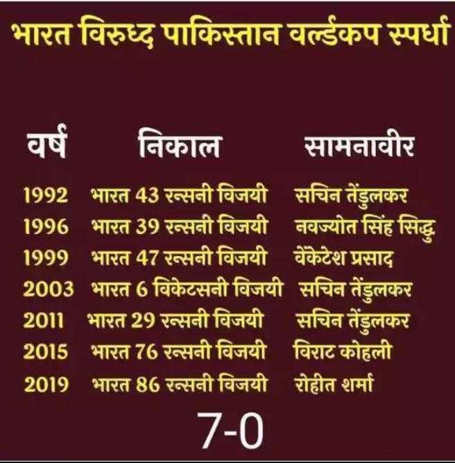🏅स्पोर्ट्स न्यूज - भारत विरुध्द पाकिस्तान वर्ल्डकप स्पर्धा | वर्ष निकाल सामनावीर 1992 भारत 43 रन्सनी विजयी सचिन तेंडुलकर 1996 भारत 39 रन्सनी विजयी नवज्योत सिंह सिद्ध 1999 भारत 47 रन्सनी विजयी वेंकेटेश प्रसाद 2003 भारत 6 विकेटसनी विजयी सचिन तेंडुलकर 2011 भारत 29 सनी विजयी सचिन तेंडुलकर 2015 भारत 76 रन्सनी विजयी विराट कोहली 2019 भारत 86 रसनी विजयी रोहीत शर्मा 7 - 0 - ShareChat