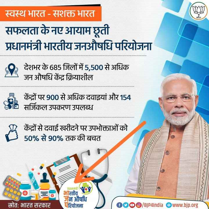 स्वच्छ भारत - स्वस्थ भारत - सशक्त भारत सफलता के नए आयाम छूती प्रधानमंत्री भारतीय जनऔषधि परियोजना 0 देशभर के 685 जिलों में 5 , 500 से अधिक जन औषधि केंद्र क्रियाशील 3 केंद्रों पर 900 से अधिक दवाइयां और 154 BE सर्जिकल उपकरण उपलब्ध केंद्रों से दवाई खरीदने पर उपभोक्ताओं को 50 % से 90 % तक की बचत onseeENDona प्रधानमंत्री + 50 भारतीय स्रोत : भारत सरकार जन औषधि परियोजना 0000 / BJP4India @ www . bjp . org - ShareChat