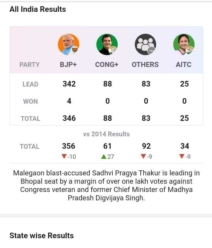 📸 हमार फोटोग्राफी - All India Results PARTY BJP + CONG + OTHERS LEAD WON 342 4 88 0 83 0 25 0 TOTAL 346 88 83 25 TOTAL vs 2014 Results 61 A 27 356 V - 10 92 7 - 9 34 - 9 Malegaon blast - accused Sadhvi Pragya Thakur is leading in Bhopal seat by a margin of over one lakh votes against Congress veteran and former Chief Minister of Madhya Pradesh Digvijaya Singh . State wise Results - ShareChat
