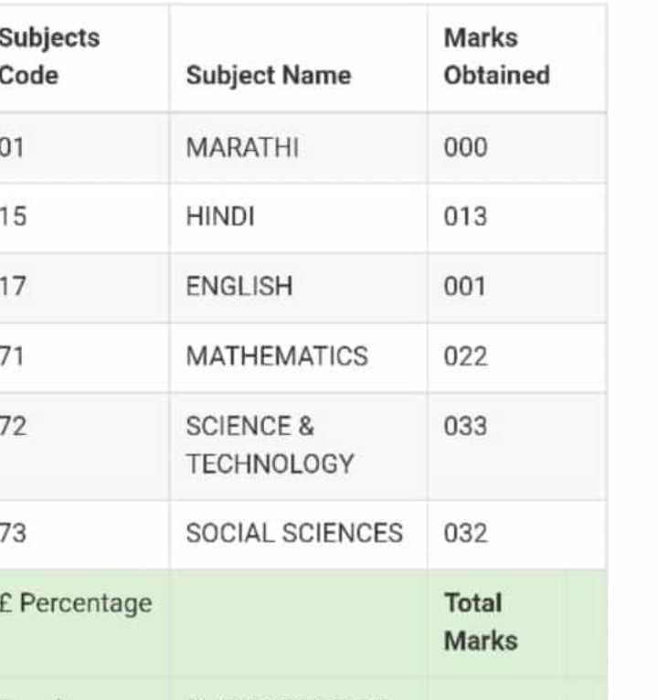 १०वि १२ वि अपडेट - Subjects Code Marks Obtained Subject Name 7 MARATHI 000 HINDI 013 17 ENGLISH 001 79 MATHEMATICS 022 12 033 SCIENCE & TECHNOLOGY SOCIAL SCIENCES 032 f Percentage Total Marks - ShareChat