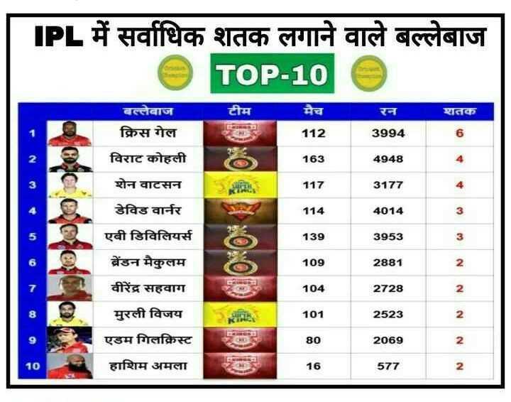 আইপিএল খেলোয়াড় - PL में सर्वाधिक शतक लगाने वाले बल्लेबाज TOP - 10 टीम मैच रन शतक बल्लेबाज क्रिस गेल 112 3994 163 4948 117 3177 विराट कोहली शेन वाटसन डेविड वार्नर एबी डिविलियर्स ब्रेडन मैकुलम DOO 114 4014 6 139 3953 109 2881 N वीरेंद्र सहवाग 104 2728 N ca मुरली विजय 101 2523 N एडम गिलक्रिस्ट 80 2069 N हाशिम अमला 16 577 N - ShareChat