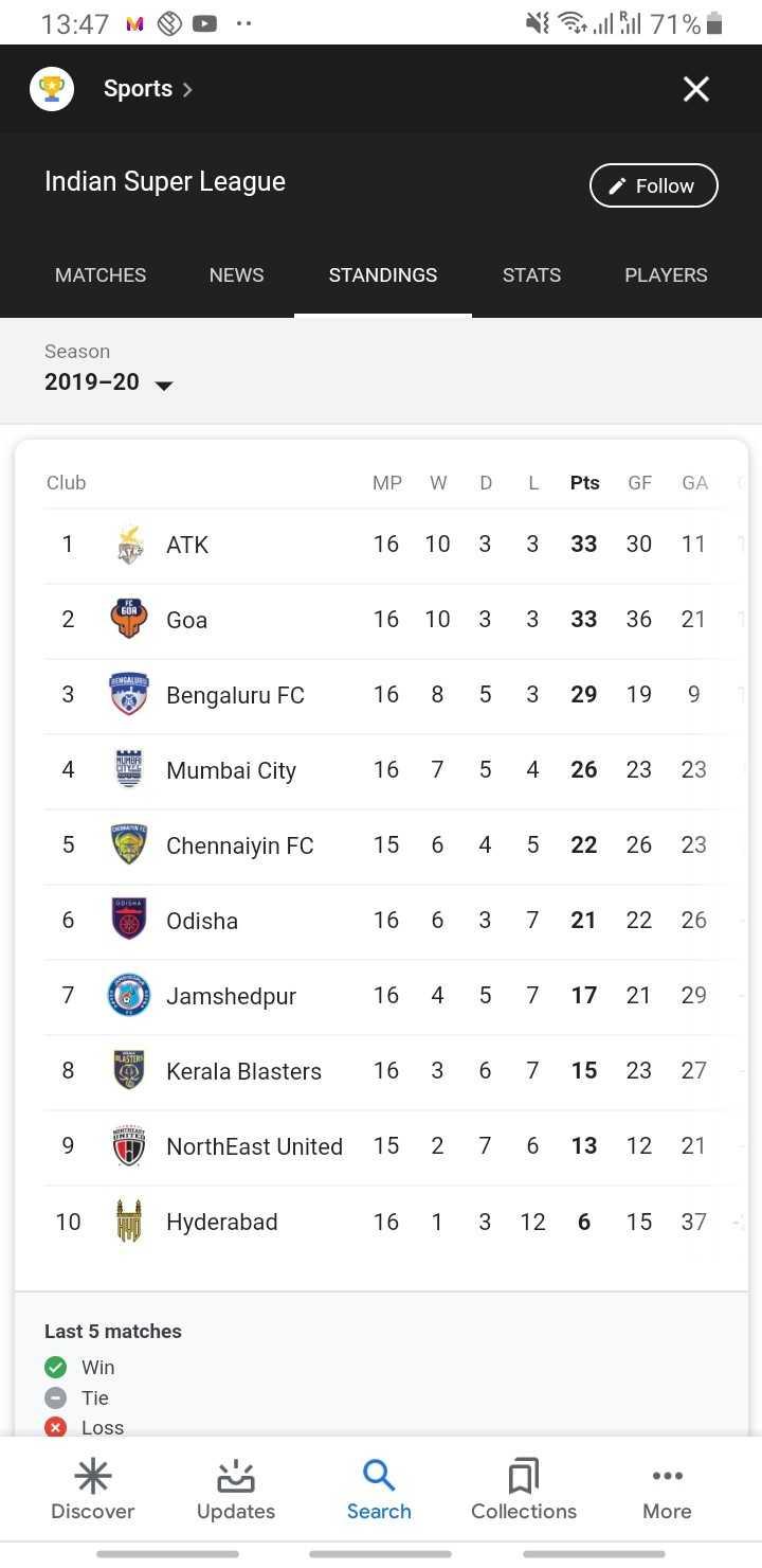 ⚽আই লীগ ⚽ - 13 : 47 M D . . Ni Petul Bil 71 % Sports > Х Indian Super League ( Follow MATCHES NEWS STANDINGS STATS PLAYERS Season 2019 - 20 Club MP W D L Pts GE GA 1 . ATK 16 10 3 3 33 30 11 CE Goa 16 10 3 3 33 36 21 3 Bengaluru FC 16 8 5 3 29 19 9 Mumbai City 16 7 5 4 26 23 23 Chennaiyin FC 15 6 4 5 22 26 23 Odisha 16 6 3 7 21 22 26 7 Jamshedpur 16 4 5 7 17 21 29 8 Kerala Blasters 16 3 6 7 15 23 27 MA 9 @ NorthEast United 15 2 7 6 13 12 21 10W Hyderabad 16 1 3 12 6 15 37 Last 5 matches Win Tie * Loss Discover Updates Search Collections More - ShareChat