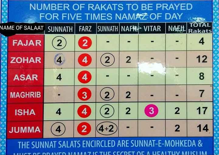 🕌ইবাদাত - NAME OF SALAA Rakats - 1 . 4 NUMBER OF RAKATS TO BE PRAYED FOR FIVE TIMES NAMAZ OF DAY NAME OF SALAAT SUNNATH | TOTAL FARZ _ SUNNATH NAFI VITAR NAEIL B FAJAR ( 2 ) 2 - - ZOHAR 4 4 2 2 ASAR 4 4 - MAGHRIB . 3 2 2 ISHA 4 4 2 2 3 2 JUMMA 4 + 2 - - I 14 THE SUNNAT SALATS ENCIRCLED ARE SUNNAT - E - MOHKEDA & . MUTNOnavrn MAMAICTUL CECDCT OCAUCAITUV MISLIM - ShareChat