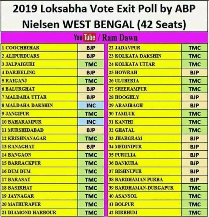 এক্সিট পোল - 2019 Loksabha Vote Exit Poll by ABP Nielsen WEST BENGAL ( 42 Seats ) You Tube / Ram Dawn TMC BJP BJP TMC BJP TMC TMC I COOCHBEHAR 2 ALIPURDUARS 3 JALPAIGURI 4 DARJEELING 5 RAIGANJ 6 BALURGHAT 7 MALDAHA UTTAR 8 MALDAHA DAKSHIN 9 JANGIPUR 22 JADAVPUR 23 KOLKATA DAKSHIN 24 KOLKATA UTTAR 25 HOWRAH 26 ULUBERIA 27 SREERAMPUR 28 HOOGHLY BJP TMC BJP TMC TMC BJP BJP INC 29 ARAMBAGH BJP TMC   10 BAHARAMIPUR INC TMC TMC TMC BJP BJP BJP 1 MURSHIDABAD 12 KRISHNANAGAR 13 RANAGHAT 14 BANGAON 15 BARRACKPUR 16 DUMI DUM BJP 30 TAMLUK 31 KANTHI 32 GHATAL 33 JHARGRAM 34 MEDINIPUR 35 PURULIA 36 BANKURA 37 BISHNUPUR 38 BARDHAMAN PURBA 39 BARDHAMAN - DURGAPUR 40 ASANSOL 41 BOLPUR 42 BIRBHUM BJP TMC BJP TMC TMC TMC TMC TMC TMC TMC TMC BJP 17 BARASAT BJP 18 BASIRHAT J19 JAYNAGAR TMC TMC TMC TMC 20 MATHURAPUR 21 DIAMOND HARBOUR - ShareChat