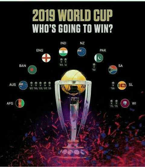 🏏 ক্রিকেট - 2019 WORLD CUP WHO ' S GOING TO WIN ? IND NZ ENG PAK BAN 83 . 11 AUS * 87 , 99 . 03 . 07 . 15 AFG 25 . 79 - ShareChat