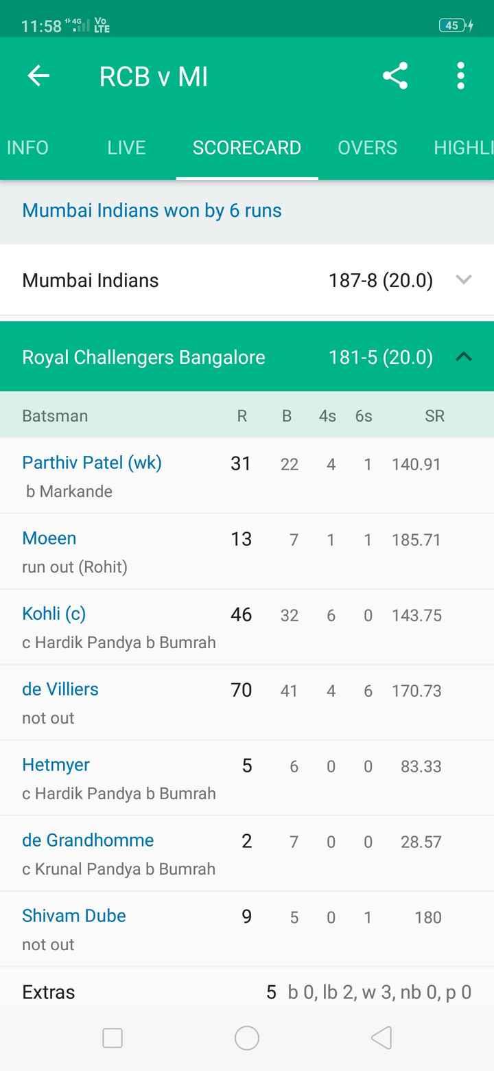 🏏 ক্রিকেট - 11 : 58 46 454 € RCB V MI : INFO LIVE SCORECARD OVERS HIGHLI Mumbai Indians won by 6 runs Mumbai Indians 187 - 8 ( 20 . 0 ) v Royal Challengers Bangalore 181 - 5 ( 20 . 0 ) ^ Batsman R B 4s 6s SR 31 22 4 1 140 . 91 Parthiv Patel ( wk ) b Markande 13 7 1 1 185 . 71 Moeen run out ( Rohit ) 46 32 6 0 143 . 75 Kohli ( c ) c Hardik Pandya b Bumrah 70 41 4 6 170 . 73 de Villiers not out 5 6 0 0 83 . 33 Hetmyer c Hardik Pandya b Bumrah 2 de Grandhomme c Krunal Pandya b Bumrah 7 0 0 28 . 57 9 5 0 1 180 Shivam Dube not out Extras 5 b 0 , Ib 2 , w 3 , nb 0 , p 0 - ShareChat
