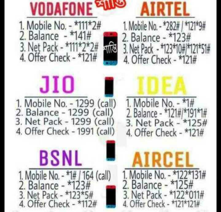 খবর 🗞 - VODAFONE 110 AIRTEL 1 . Mobile No . - * 111 * 2 # 1 . Mobile No . - * 282 # 7 * 121 * 9 # 2 . Balance - * 141 # 2 . Balance - * 123 # 3 . Net Pack - * 111 * 2 * 2 # sifa 3 . Net Pack - * 123 * 10 # / * 121 * 51 # 4 . Offer Check - * 121 # 4 . Offer Check - * 121 # JIO IDEA 1 . Mobile No . - 1299 ( call ) 1 . Mobile No . - * 1 # 2 . Balance - 1299 ( call ) 2 . Balance - * 121 # / * 191 * 1 # 3 . Net Pack - 1299 ( call ) 3 . Net Pack - * 125 # 4 . Offer Check - 1991 ( call ) 4 . Offer Check - * 121 # BSNL 1 . Mobile No . - * 1 # / 164 ( call ) 2 . Balance - * 123 # 3 . Net Pack - * 123 * 5 # 4 . Offer Check - * 112 # AIRCEL 1 . Mobile No . - * 122 * 131 # 2 . Balance - * 125 # 3 . Net Pack - * 122 * 011 # 4 . Offer Check - * 121 * 121 # - ShareChat