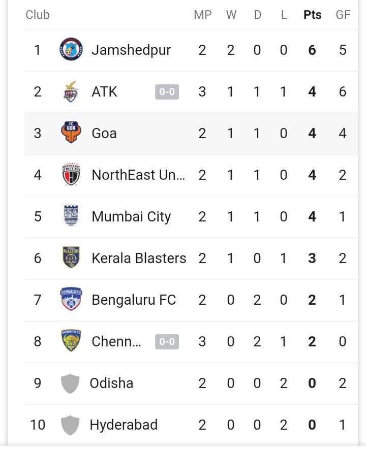 🏏খেলার সময়সূচি - Club MP W D L Pts GF 1 Jamshedpur 2 2 0 0 6 5 0 - 0 THE UNITED 2 o ATK 0 - 0 3 1 1 1 4 3 Goa 2 1 1 0 4 4 4 NorthEast Un . . . 2 1 1 0 4 2 5 Mumbai City 2 1 1 0 4 1 6 Kerala Blasters 2 1 0 1 3 2 7 Bengaluru FC Chenn . . . 0 - 0 2 0 2 0 2 3 0 2 1 2 1 0 CAESANTE 8 9 Odisha 2 0 0 2 0 2 10 Hyderabad 2 0 0 2 0 1 - ShareChat