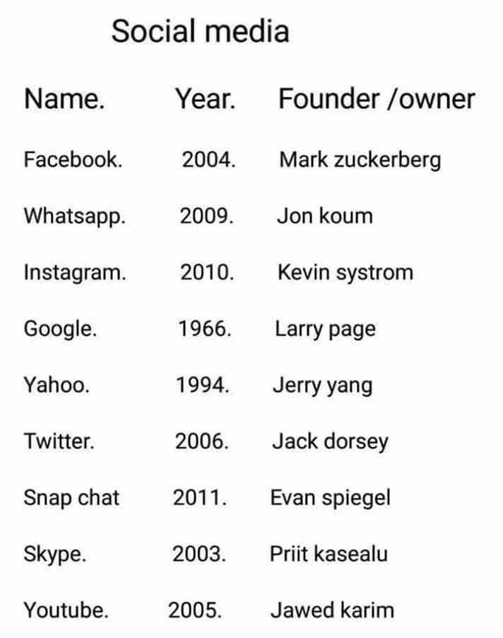 📰জেনারেল নলেজ - Social media Name . Year . Founder / owner Facebook 2004 . Mark Zuckerberg Whatsapp 2009 . Jon koum Instagram . 2010 . Kevin Systrom Google . 1966 . Larry page Yahoo . 1994 . Jerry yang Twitter . 2006 . Jack dorsey Snap chat 2011 . Evan spiegel Skype . 2003 . Priit kasealu Youtube . 2005 . Jawed karim - ShareChat