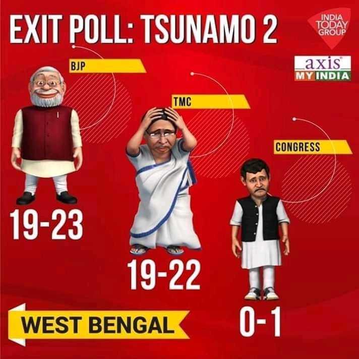 তৃণমূল কংগ্রেস -TMC - EXIT POLL : TSUNAMO 2 INDIA TODAY GROUP BJP axis MY INDIA TMC CONGRESS 19 - 23 19 - 22 WEST BENGAL 0 - 1 - ShareChat