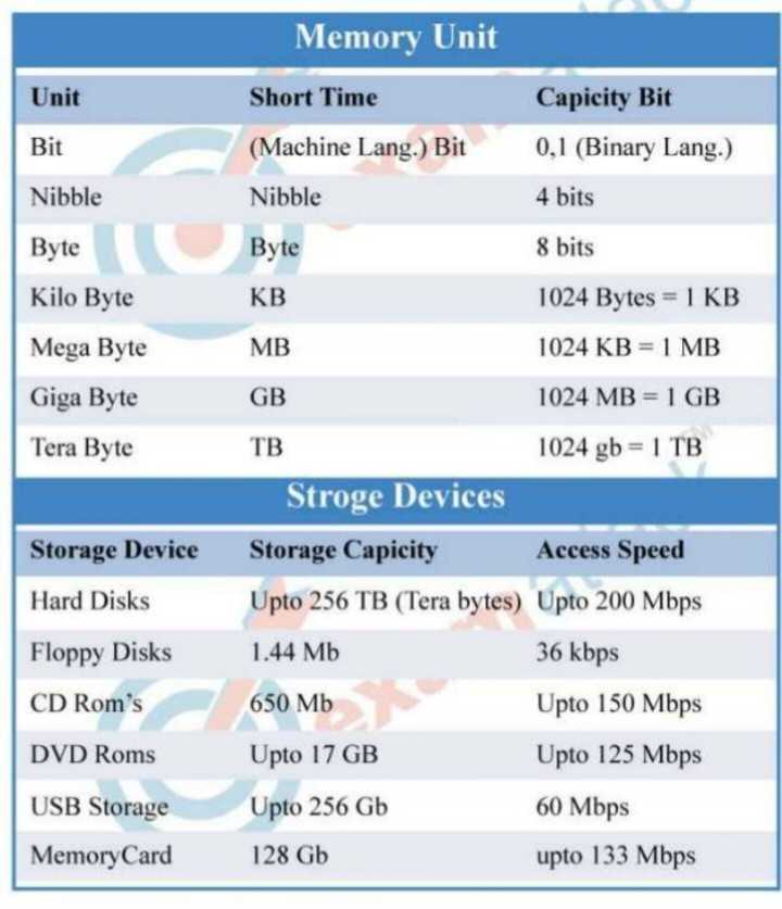 📡 প্রযুক্তি খবর - Memory Unit Unit Short Time Capicity Bit Bit ( Machine Lang . ) Bit 0 , 1 ( Binary Lang . ) Nibble Nibble 4 bits Byte Byte 8 bits Kilo Byte KB 1024 Bytes = 1 KB MB 1024 KB = 1 MB Mega Byte Giga Byte Tera Byte GB 1024 MB = 1 GB TB 1024 gb = 1 TB Stroge Devices Storage Capicity Access Speed Upto 256 TB ( Tera bytes ) Upto 200 Mbps 1 . 44 Mb 36 kbps Storage Device Hard Disks Floppy Disks CD Rom ' s 650 Mb Upto 150 Mbps DVD Roms Upto 17 GB Upto 125 Mbps 60 Mbps USB Storage Memory Card Upto 256 Gb 128 Gb upto 133 Mbps - ShareChat
