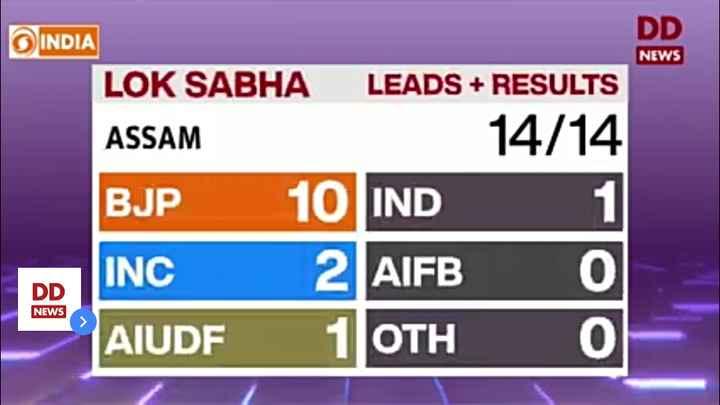 বিজেপি - BJP - DD NEWS INDIA LOK SABHA LEADS + RESULTS ASSAM 14 / 14 BJP 10 IND INC 2 AIFB 0 - AUDE 1 OTH 0 DD NEWS - ShareChat