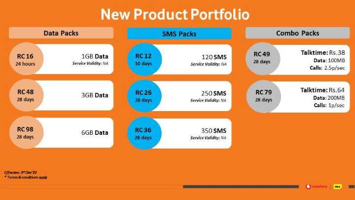 বেসামাল ভারতীয় অর্থনীতি 👎 - New Product Portfolio Data Packs SMS Packs Combo Packs RC 16 24 hours 1GB Data Service Validity : NA RC 12 120 SMS Service Validity : NA RC 49 28 days 10 days Talktime : Rs . 38 Data : 100MB Calls : 2 . 5p / sec RC 48 28 days 3GB Data RC 26 28 days 250 SMS Service Validity : NA RC 79 28 days Talktime : Rs . 64 Data : 200MB Calls : 1p / sec RC98 28 days 6GB Data RC 36 28 days 350 SMS Service Validity : NA Effective : Der 19 * Terms & conditions vodafone - - ShareChat