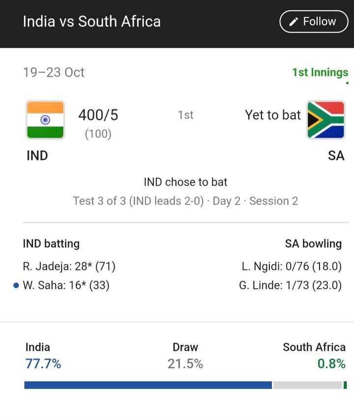 ভারত বনাম দক্ষিণ আফ্রিকা - India vs South Africa Follow 19 - 23 Oct 1st Innings 1st Yet to bat 400 / 5 ( 100 ) IND SA IND chose to bat Test 3 of 3 ( IND leads 2 - 0 ) · Day 2 · Session 2 IND batting R . Jadeja : 28 * ( 71 ) • W . Saha : 16 * ( 33 ) SA bowling L . Ngidi : 0 / 76 ( 18 . 0 ) G . Linde : 1 / 73 ( 23 . 0 ) India 77 . 7 % Draw 21 . 5 % South Africa 0 . 8 % - ShareChat