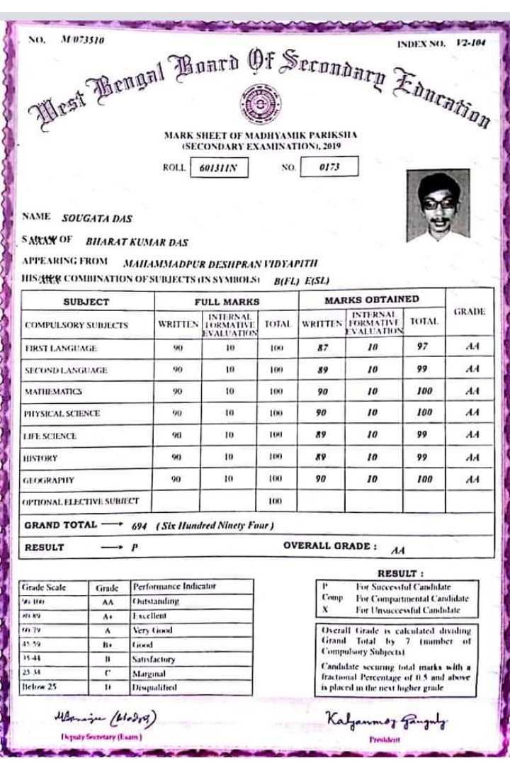 মাধ্যমিকের রেজাল্ট - 10 . 073510 INDEX S . 12 . 104 Of Secondary Educa m Education West Bengal Bonca MARK SHEET OF MADHYAMIK PARIKSIIN ( SECONDARY EXAMUS ATIOSI , 2019 ROLL . 60131N 0173 SAME SOUGATA DAS SARAY OF BUARAT KUMAR DAS ATTEARING FROM MANIAMMADPUR DESUPRAN VIDYAPITI HIS AER COMBINATION OF SUBJECTS IS SYMBOLSI B ( FL ) E ( SL ) SUBJECT FULL MARKS MARKS OBTAINED INTERNAL INTERNAL COMPULSORY SUBJECTS WRITIEN DORMATIVE TOTAL WRITTEN FORMATIVE TOTAL EVALUATION VALUATION FIRST LANGUAGE 100 GRADE 87 197 SECOND LANGUAGE 100 99 MATHEMATICS 10 100 100 14 HYSICAL SCIENCE 100 AA LIFE SCIENCE 99 AA BUSTORY 10 39 99 | 100 100 GEIXIRAMIY 90 10 100 OPTIONAL ELECTIVI SUHELT 100 GRAND TOTAL 694 ( Stellundrail Ninety Four ) RESULT OVERALL GRADE : AA Citade Scale Cruck RESULT : For Successful Carullate er compartimental Carulidate For insecuful Candidate AA Cep A . Performance Indicator Cutstanding Frucllent Very Ch In Satisfactory Marginal Diwali Overall fita de calculate dividing Citanil Total 7 framhet of Compulsory Subjects Candidate warm frtal inarke with fractual Percentage of alwe is placed in the near higher rule licin 25 Kalgammon Ganguly Input Setary . com ) - ShareChat