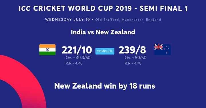 সেমিফাইনাল - ইন্ডিয়া vs নিউজিল্যান্ড 🏏 - ICC CRICKET WORLD CUP 2019 - SEMI FINAL 1 WEDNESDAY JULY 10 - Old Trafford , Manchester , England , India vs New Zealand 221 / 10 COMPLETE 239 / 8 COMPLETE Ov . - 49 . 3 / 50 R . R - 4 . 46 Ov . - 50 / 50 R . R - 4 . 78 New Zealand win by 18 runs - ShareChat