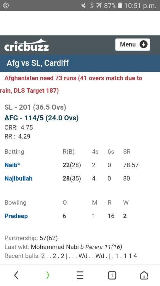 🏏 🇦🇫 ਅਫ਼ਗ਼ਾਨਿਸਤਾਨ vs ਸ਼੍ਰੀਲੰਕਾ 🔵 - X 87 % I 10 : 51 p . m . Menu cricbuzz Afg vs SL , Cardiff Afghanistan need 73 runs ( 41 overs match due to rain , DLS Target 187 ) SL - 201 ( 36 . 5 Ovs ) AFG - 114 / 5 ( 24 . 0 Oys ) CRR : 4 . 75 RR : 4 . 29 Batting Naib * R ( B ) 22 ( 28 ) 28 ( 35 ) 4s 2 4 6s 0 O SR 78 . 57 80 Najibullah Bowling O MRW 6 1 16 2 Pradeep Partnership : 57 ( 62 ) Last wkt : Mohammad Nabi b Perera 11 ( 16 ) Recent balls : 2 . . 2 . 2 ] . . . Wd . . Wd . 1 . 1 . 114 - ShareChat