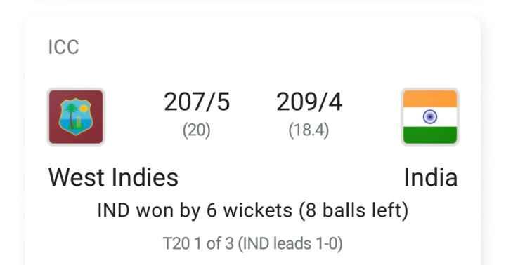 🏏 ਕ੍ਰਿਕਟ ਫੇਵਰਿਟ highlights - ICC 207 / 5 ( 20 ) 209 / 4 ( 18 . 4 ) West Indies India IND won by 6 wickets ( 8 balls left ) T20 1 of 3 ( IND leads 1 - 0 ) - ShareChat