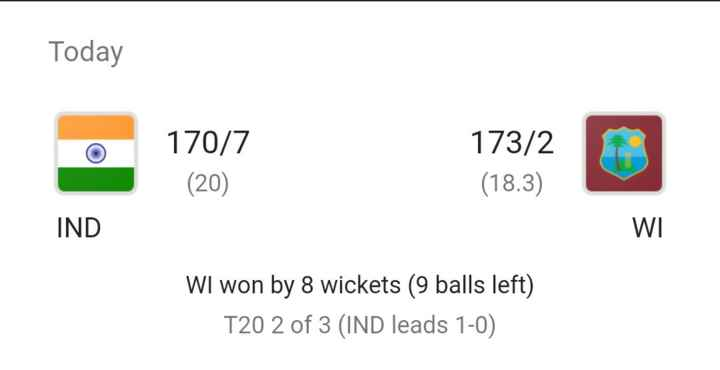 🏏 ਕ੍ਰਿਕਟ ਫੇਵਰਿਟ highlights - Today 170 / 7 173 / 2 ( 18 . 3 ) ( 20 ) IND WI WI won by 8 wickets ( 9 balls left ) T20 2 of 3 ( IND leads 1 - 0 ) - ShareChat