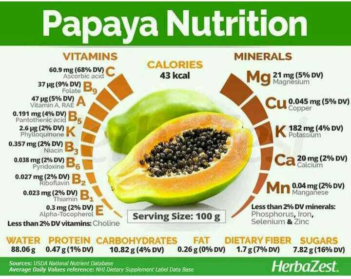 ਕੱਚਾ ਪਪੀਤਾ ਪੱਕਾ ਪਪੀਤਾ - Papaya Nutrition CALORIES 43 kcal MINERALS Mg amg ( 5 % DV ) Cu 0 . 045 mg ( 5 % DV ) Cu Copper N 182 mg ( 4 % DV ) Potassium VITAMINS 60 . 9 mg ( 68 % DV ) Ascorbic acid 37 ug ( 9 % DV ) R Folate 9 47 ug ( 5 % DV ) Vitamin A , RAE 0 . 191 mg ( 4 % DV ) B Pantothenic acid 5 2 . 6 ug ( 2 % DV ) Phylloquinone 0 . 357 mg ( 2 % DV ) R Niacin D3 0 . 038 mg ( 2 % DV ) B . Pyridoxine Do 0 . 027 mg ( 2 % DV ) B . Riboflavin 2 0 . 023 mg ( 2 % DV ) B Thiamin 1 0 . 3 mg ( 2 % DV ) Alpha - Tocopherol Less than 2 % DV vitamins : Choline Ca 20 mg ( 2 % DV ) a Calcium Mn 0 . 04 mg ( 2 % DV ) Manganese Serving Size : 100 g Less than 2 % DV minerals : Phosphorus , Iron , Selenium & Zinc WATER PROTEIN CARBOHYDRATES FAT DIETARY FIBER SUGARS 88 . 06g 0 . 47 g ( 1 % DV ) 10 . 82 g ( 4 % DV ) 0 . 26g ( 0 % DV ) 1 . 7g ( 7 % DV ) 7 . 82g ( 16 % DV ) Sources : USDA National Nutrient Database Average Daily Values reference : NHI Dietary Supplement Label Data Base HerbaZest . - ShareChat