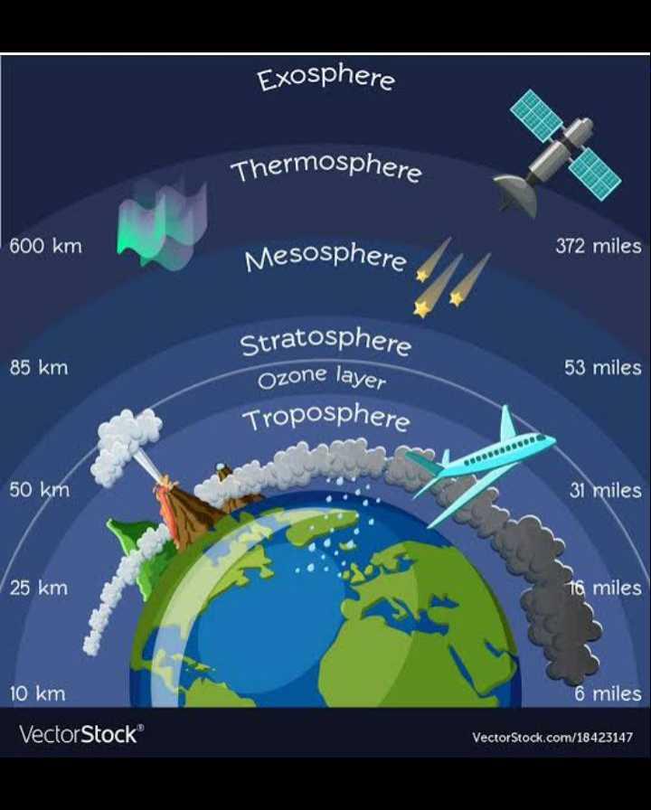 📜 ਜਨਰਲ ਨੋਲੇਜ - Exosphere Thermosphere 600 km Mesosphere 372 miles 85 km 53 miles Stratosphere Ozone layer Troposphere SOLOSGODOG 50 km 31 miles 25 km 16 miles 10 km 6 miles VectorStock VectorStock . com / 18423147 - ShareChat