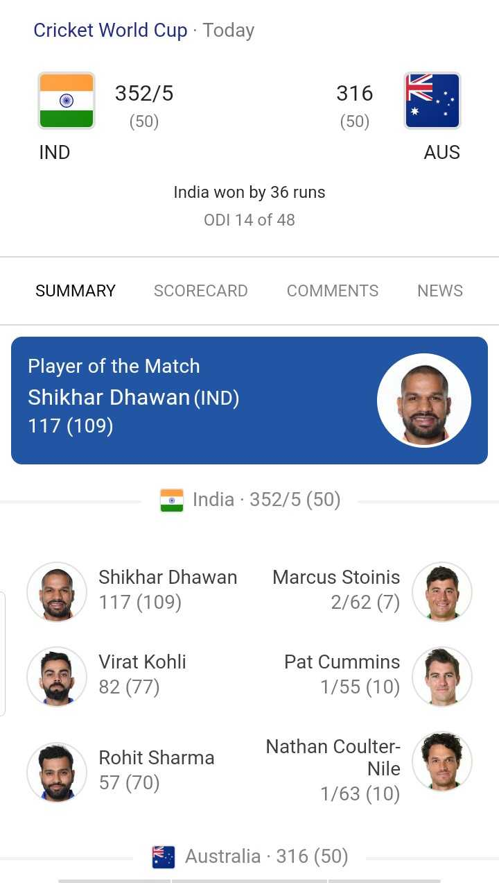 🏏 🇮🇳 ਭਾਰਤ vs ਆਸਟ੍ਰੇਲੀਆ 🇦🇺 - Cricket World Cup · Today 352 / 5 ( 50 ) 316 K . : : ( 50 ) IND AUS India won by 36 runs ODI 14 of 48 SUMMARY SCORECARD COMMENTS NEWS Player of the Match Shikhar Dhawan ( IND ) 117 ( 109 ) India · 352 / 5 ( 50 ) Shikhar Dhawan 117 ( 109 ) Marcus Stoinis 2 / 62 ( 7 ) Virat Kohli 82 ( 77 ) Pat Cummins 1 / 55 ( 10 ) Rohit Sharma 57 ( 70 ) Nathan Coulter Nile 1 / 63 ( 10 ) Australia 316 ( 50 ) - ShareChat