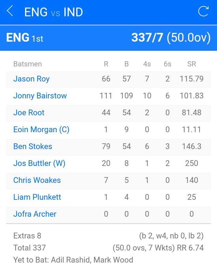 🏏 🇮🇳 ਭਾਰਤ vs ਇੰਗਲੈਂਡ 🏴 - < ENG vs IND ENG 1st 337 / 7 ( 50 . 0ov ) Batsmen Jason Roy Jonny Bairstow Joe Root Eoin Morgan ( C ) R . B 66 57 111 109 44 54 1 9 79 54 20 8 7 5 1 4 0 0 4s 7 10 2 0 6 1 1 0 0 6s 2 6 0 0 3 2 0 0 0 SR 115 . 79 101 . 83 81 . 48 11 . 11 146 . 3 250 140 25 0 Ben Stokes Jos Buttler ( W ) Chris Woakes Liam Plunkett Jofra Archer Extras 8 ( b 2 , w4 , nb 0 , lb 2 ) Total 337 ( 50 . 0 ovs , 7 Wkts ) RR 6 . 74 Yet to Bat : Adil Rashid , Mark Wood - ShareChat