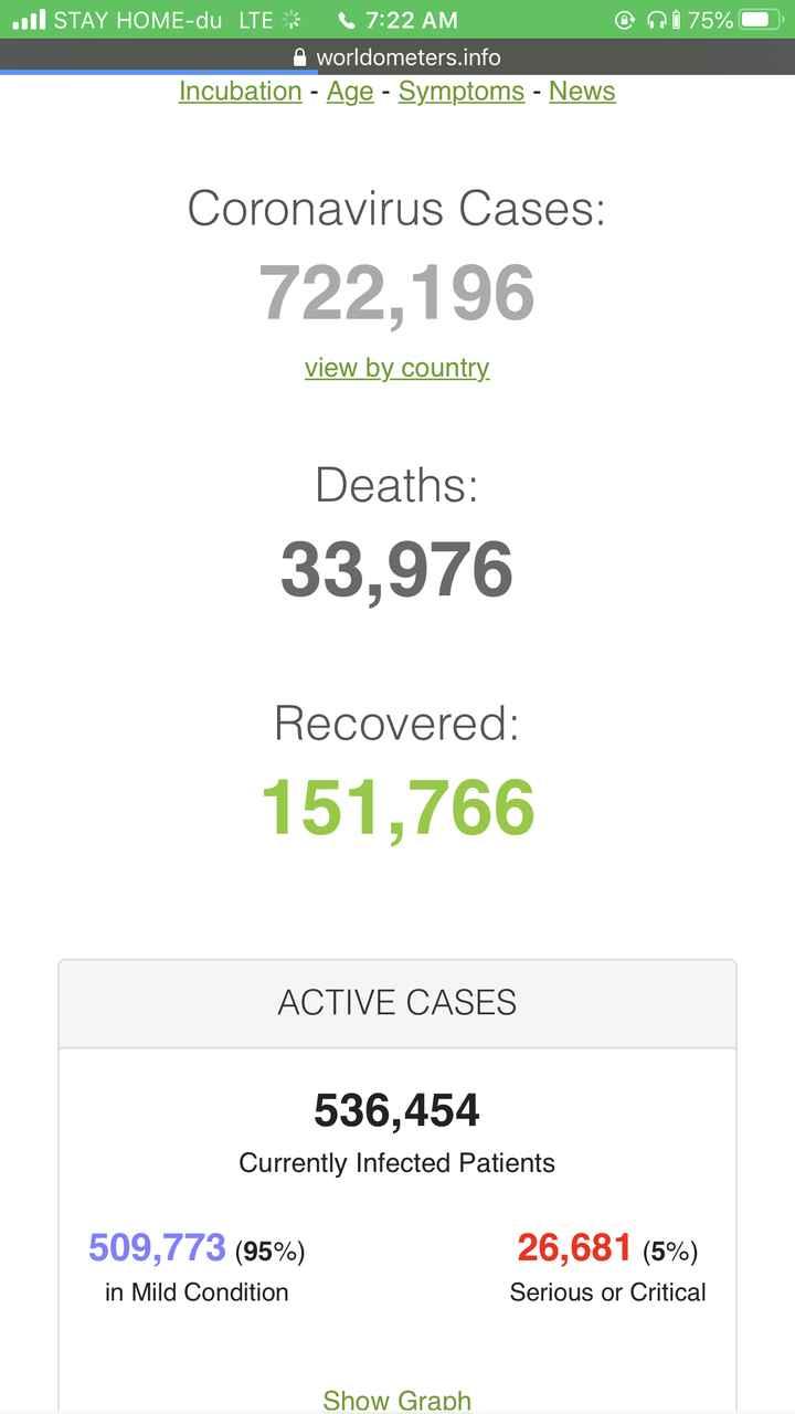 🌼ਮੋਟੀਵੇਸ਼ਨ - . . Il STAY HOME - du LTE ( 7 : 22 AM @ ni 75 % worldometers . info Incubation - Age - Symptoms - News Coronavirus Cases : 722 , 196 view by country Deaths : 33 , 976 Recovered : 151 , 766 ACTIVE CASES 536 , 454 Currently Infected Patients 509 , 773 ( 95 % ) in Mild Condition 26 , 681 ( 5 % ) Serious or Critical Show Graph - ShareChat