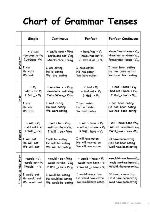 🔍 ਮਜ਼ੇਦਾਰ facts 🔖 - Chart of Grammar Tenses Simple Continuous Perfect Perfect Continuous + V1 ( e ) ) - do / does not V . ? Do / Does _ V . + am / is / are + Ving - am / is / are not + Ving ? Am / Is / Are _ + Ving + have / has + V - have / has not V3 ? Have / Has _ + Vg + have / has been + Ving - have / has not + been + Ving ? Have / Has _ + been + Ving I eat He eats We eat I am eating He is eating We are eating I have eaten He has eaten We have eaten I have been eating He has been eating We have been eating + V2 - did not + V ? Did _ . V . + was / were + Ving - was / were not + Ving ? Was / Were _ + Ving + had + V3 - had not + V3 ? Had + V + had been + Ving - had not been Ving ? Had been . Ving Past I ate He ate We ate I was eating He was eating We were eating I had eaten He had eaten We had eaten I had been eating He had been eating We had been eating + will + Vi - will not + V . ? Will _ + V : + will be + Ving - will not be + Ving ? Will _ be . Ving + will have + V3 - will not have + V3 ? Will have + V + will + have + been + Ving - will not + have + been Ving ? Will _ have been Ving Future I will eat He will eat We will eat I will be eating He will be eating We will be eating I will have eaten He will have eaten We will have eaten I ' ll have been eating He ' ll has been eating We ' ll have been eating + would . V - would not V ? Would _ . V . + would be + Ving - would not + be + Ving ? Will be + Ving + would have . V , would not have V3 ? Would have . V . would have been Ving - would not have been Ving ? Would _ thave been Ving I would eat I would be eating He would eat He would be eating We would eat We would be eating I would have eaten He would have eaten We would have eaten I ' d have been eating He d have been eating We ' d have been eating ISL Collective . com - ShareChat