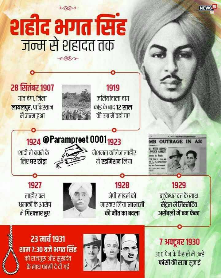 🇮🇳ਸ਼ਹੀਦ ਭਗਤ ਸਿੰਘ - NEWS 18 शहीद भगत सिंह जन्म से शहादत तक 1919 28 सितंबर 1907 गांव बंगा , जिला लायलपुर , पाकिस्तान में जन्म हुआ जलियांवाला बाग कांड के बाद 12 साल की उम्र में वहां गए . MB OUTRAGE IN AS WITH LIVE INU ARREST शादी से बचने के लिए घर छोड़ा नेशनल कॉलेज लाहौर में एडमिशन लिया - - htian DALAL MLAINERED EMG 1927 लाहौर बम धमाकों के आरोप में गिरफ्तार हुए 1928 जेपी सांडर्स को मारकर लिया लालाजी की मौत का बदला 1929 बटुकेश्वर दत्त के साथ सेंट्रल लेजिस्लेटिव असेंबली में बम फेंका 23 मार्च 1931 शाम 7 : 30 बजे भगत सिंह को राजगुरु और सुखदेव के साथ फांसी दे दी गई 7 अक्टूबर 1930 300 पेज के फैसले में उन्हें फांसी की सजा सुनाई - ShareChat