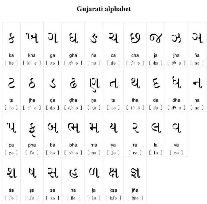 🔠 અંગ્રેજી શીખો અને શીખવો - Gujarati alphabet ક ખ ગ ઘ ઙ ચ છ જ ઝ ન ka kha ga gha na [ ka ] [ kh 0 ] [ go ] [ gh a ] [ 0 ] ca [ go ] cha [ t [ h 0 ] ja [ 0 ] jha na [ d [ h a ] [ na ] ટ ઠ ડ ઢ ણ ત થ ધ ન ta tha Laana da da [ 1 ] [ th a ] [ 4 ] [ d h a ] na [ 0 ] ta [ 1 ] tha da dha na [ th a ] [ do ] [ dn a ] [ n ] પ ફ બ ભ મ ય ર લ વા pa [ pa ) pha [ fa ] ba bha ma [ ba ] [ bhal [ ma ) ya [ ja ] ra [ ra ] la [ la ] va [ va ] શ ષ સ હ ળ ક્ષ જ્ઞ śa [ Ja ] sa 2 ] sa [ s ] ha [ fie ] la 2 ] ksa [ k [ ] jña [ gna ] [ [ - ShareChat