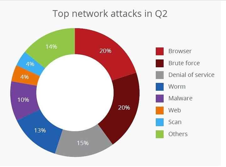 📚 આજ નુ જ્ઞાન - Top network attacks in Q2 14 % 20 % Browser 4 % Brute force 4 % Denial of service Worm 10 % Malware 20 % Web Scan 13 % Others 15 % - ShareChat