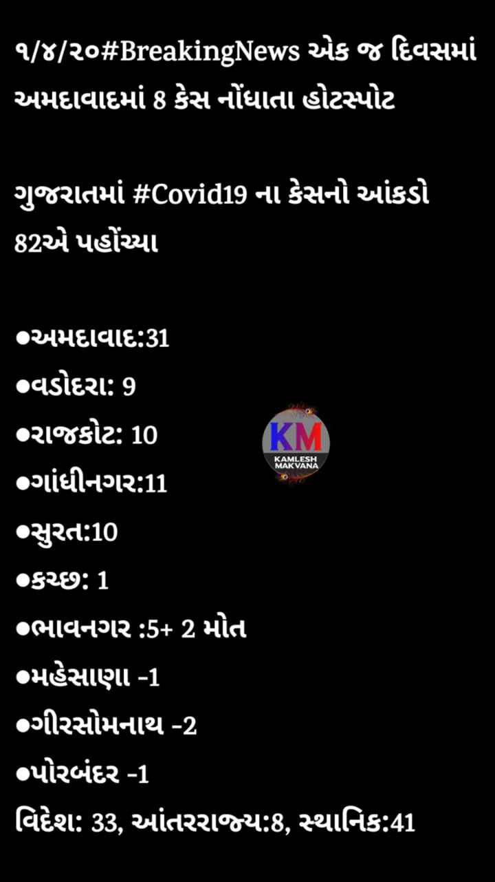 😷 કોરોના વાઇરસ Update - ' ૧ / ૪ / ૨૦ # BreakingNews એક જ દિવસમાં અમદાવાદમાં 8 કેસ નોંધાતા હોટસ્પોટ ' ગુજરાતમાં # Covid19 ના કેસનો આંકડો 82એ પહોંચ્યા ' અમદાવાદ : 31 વડોદરા : 9 રાજકોટ : 10 ' ગાંધીનગર : 11 KM KAMLESH MAKVANA સુરત : 10 કચ્છ : 1 ' oભાવનગર : 5 + 2 મોત ' મહેસાણા - 1 ગીરસોમનાથ - 2 પોરબંદર - 1 ' વિદેશ : 33 , આંતરરાજ્ય : 8 , સ્થાનિક : 41 - ShareChat