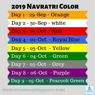 🌟 ગર્વ થી ગુજરાતી - 2019 NAVRATRI COLOR Day 1 - 29 - Sep - Orange Day 2 - 30 - Sep - white Day 3 - 01 - Oct - Red Day 4 - 02 - Oct - Royal Blue Day 5 - 03 - Oct - Yellow Day 6 - 04 - Oct - Green Day 7 - 05 - Oct - Grey Day 8 - 06 - Oct - Purple Day 9 - 05 - Oct - Peacock Green My Motivational Support . Com - ShareChat