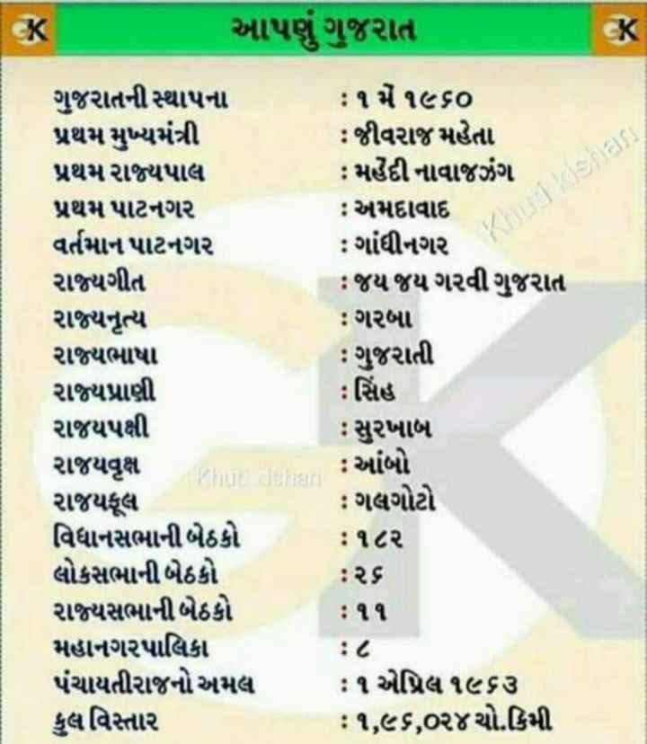 🤗 ગુજરાતનો ભવ્ય વારસો - આપણું ગુજરાત ) Khuru kishans ગુજરાતની સ્થાપના પ્રથમ મુખ્યમંત્રી પ્રથમ રાજ્યપાલ પ્રથમ પાટનગર વર્તમાન પાટનગર રાજ્યગીત રાજ્યનૃત્ય રાજ્યભાષા રાજ્યપ્રાણી રાજયપક્ષી રાજયવૃક્ષ રાજયકૂલ વિધાનસભાની બેઠકો લોકસભાની બેઠકો રાજ્યસભાની બેઠકો મહાનગરપાલિકા પંચાયતીરાજનો અમલ કુલ વિસ્તાર : ૧ મે ૧૯૬૦ : જીવરાજ મહેતા : મહેંદી નાવાજઝંગ : અમદાવાદ : ગાંધીનગર : જય જય ગરવી ગુજરાત : ગરબા : ગુજરાતી : સિંહ : સુરખાબ : આંબો : ગલગોટો : ૧૮૨ : ૨૬ : ૧૧ : ૮ : ૧ એપ્રિલ ૧૯૬૩ : ૧ , ૯૬ , ૦૨૪ ચો . કિમી - ShareChat